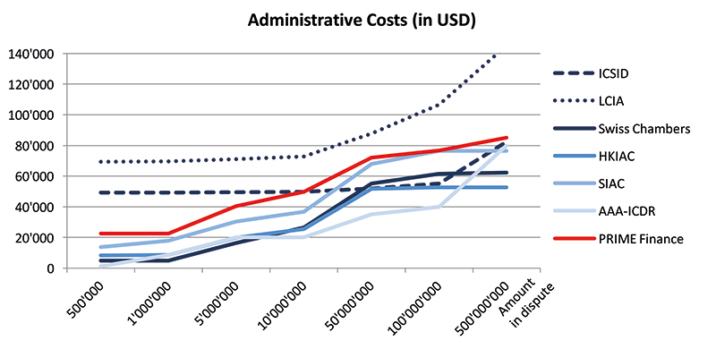 CapLaw-2015-43-Administrative-Costs-USD
