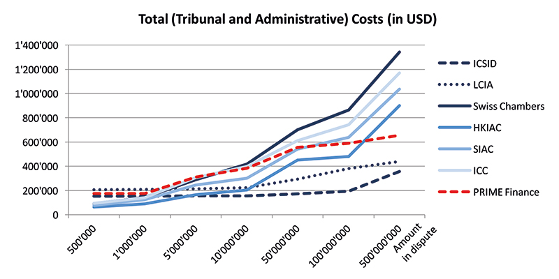CapLaw-2015-43-Total-Tribunal-and-Administrative-Costs-USD