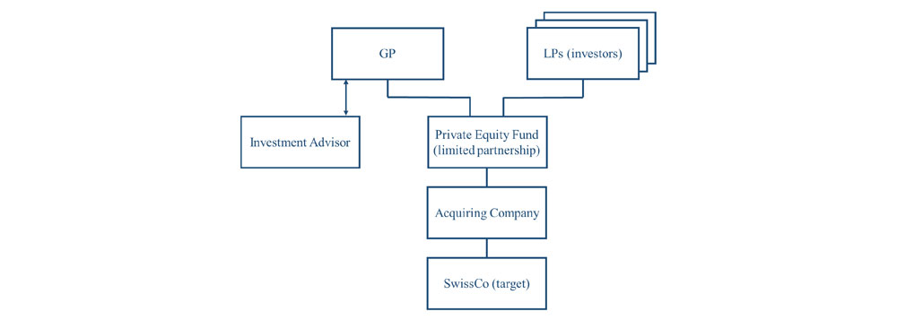 Simplified overview of a typical private equity fund structure